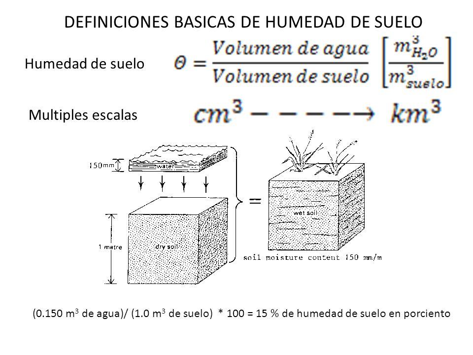 DEFINICIONES BASICAS DE HUMEDAD DE SUELO