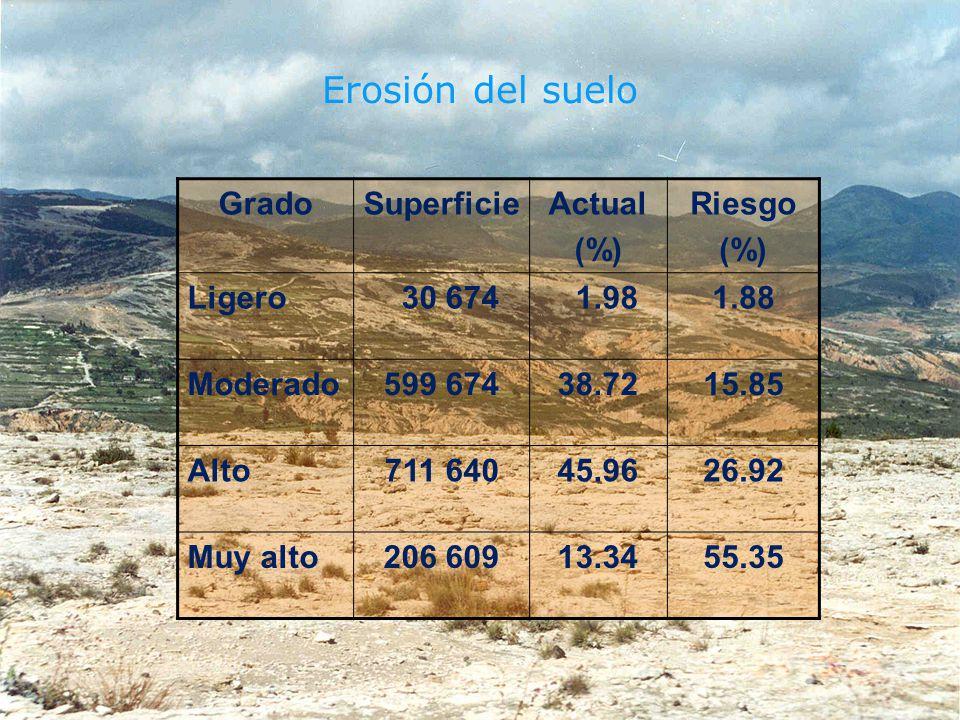 Erosión del suelo Grado Superficie Actual (%) Riesgo Ligero 30 674