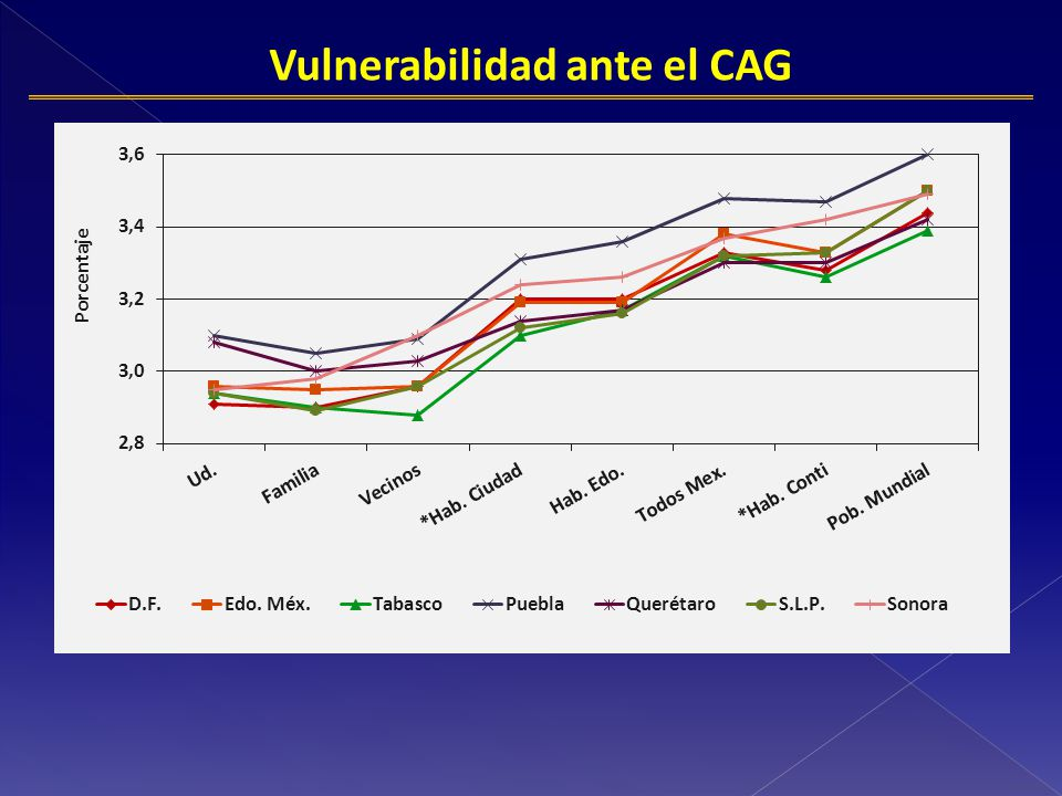Vulnerabilidad ante el CAG