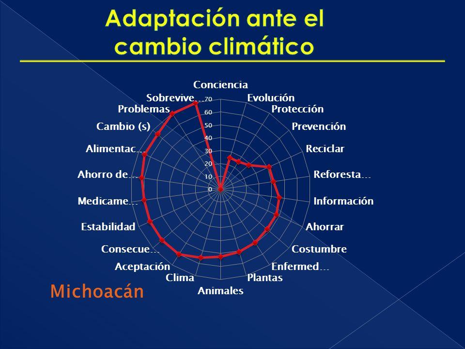 Adaptación ante el cambio climático