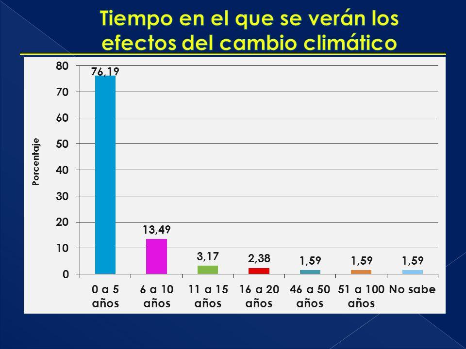 Tiempo en el que se verán los efectos del cambio climático