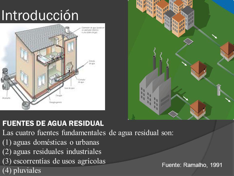 Introducción FUENTES DE AGUA RESIDUAL