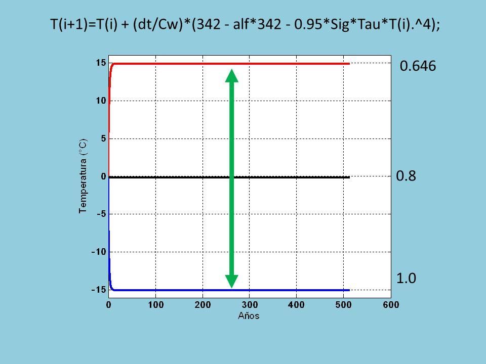 T(i+1)=T(i) + (dt/Cw)*(342 - alf*342 - 0.95*Sig*Tau*T(i).^4);
