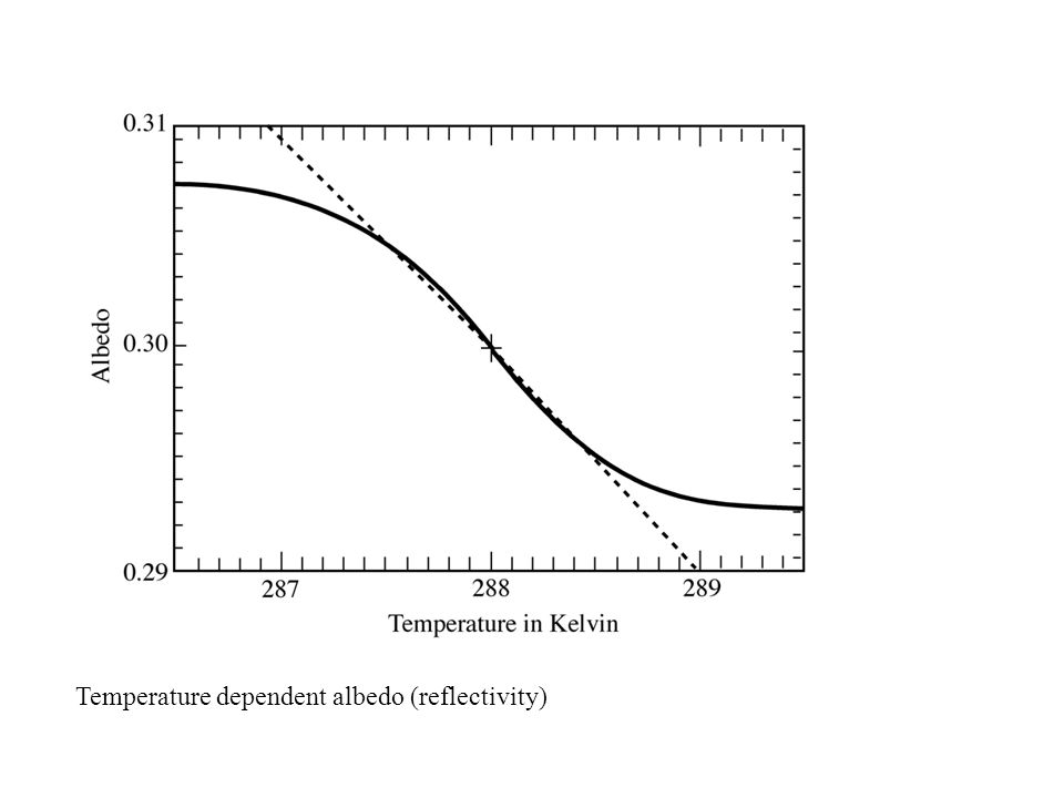 Temperature dependent albedo (reflectivity)