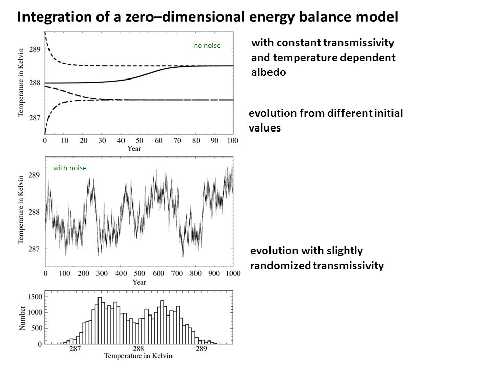 Integration of a zero–dimensional energy balance model