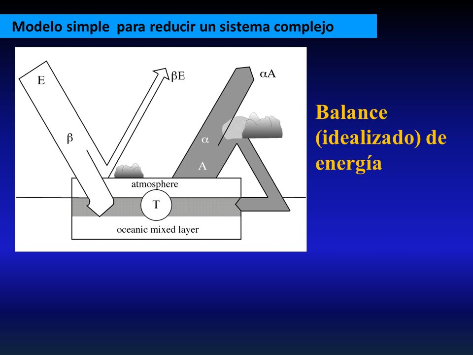 Balance (idealizado) de energía