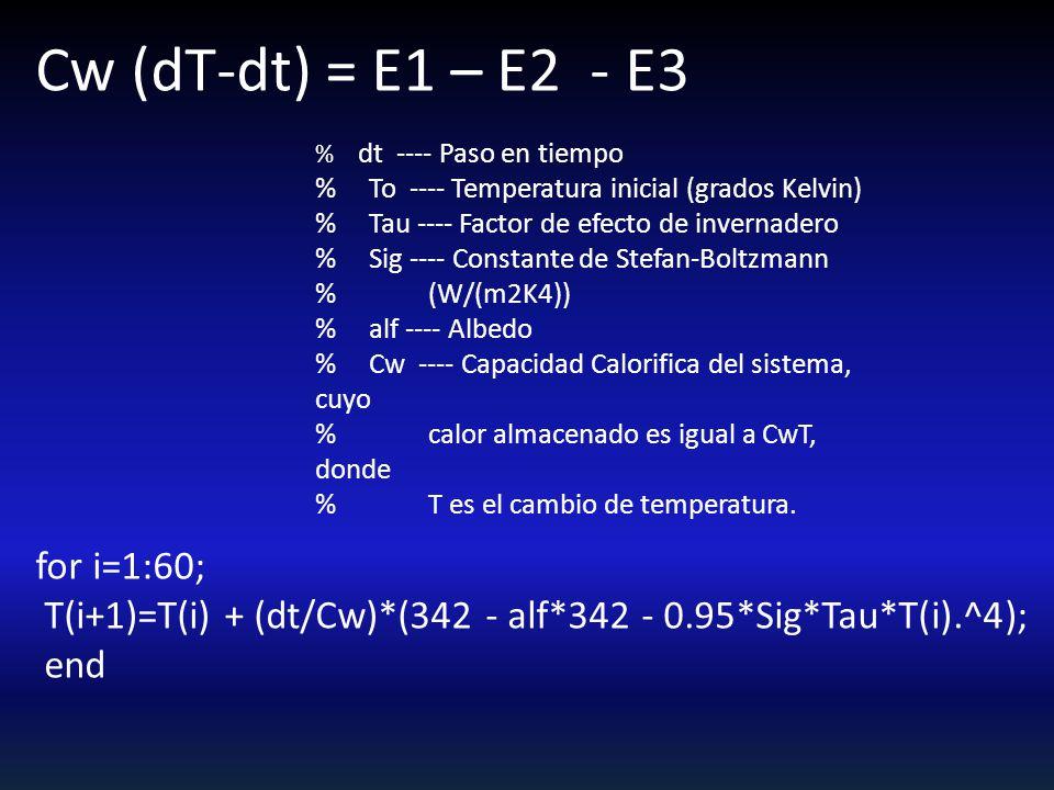 Cw (dT-dt) = E1 – E2 - E3 for i=1:60;