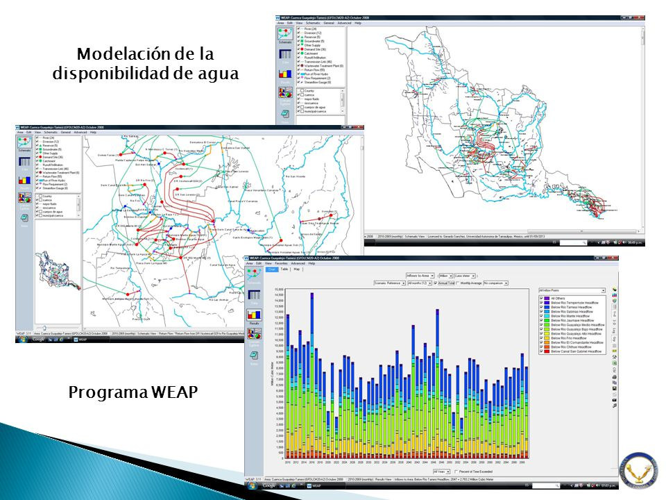 Modelación de la disponibilidad de agua