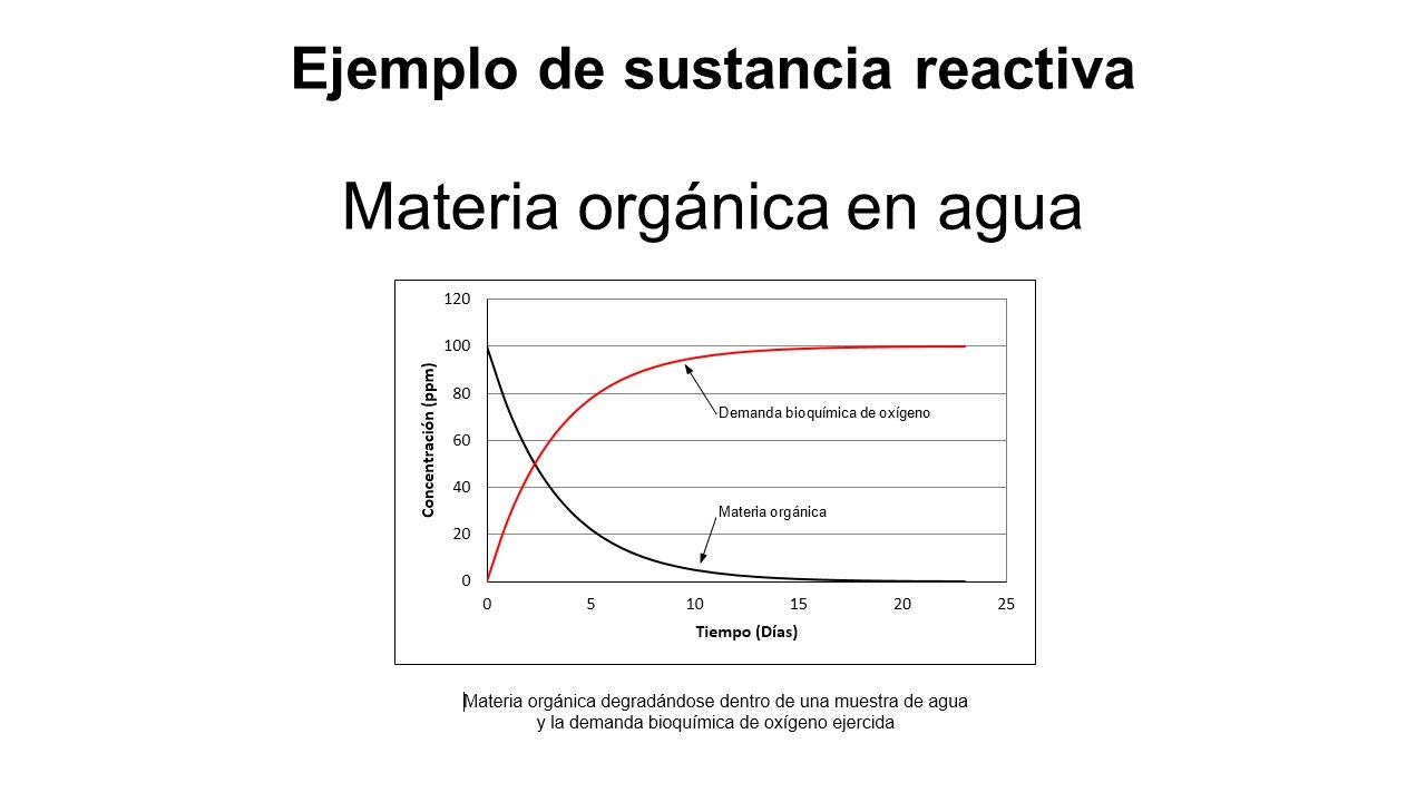 Ejemplo de sustancia reactiva Materia orgánica en agua