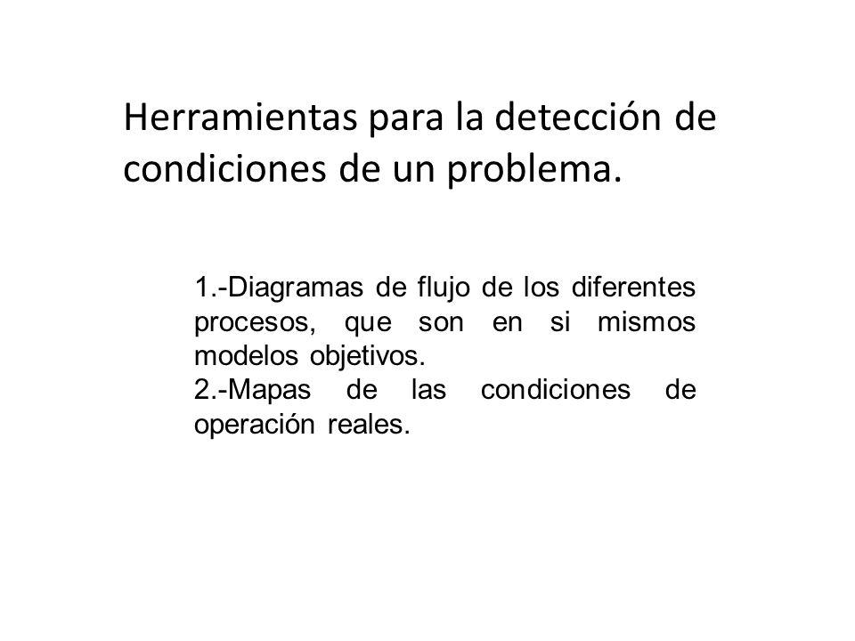 Herramientas para la detección de condiciones de un problema.