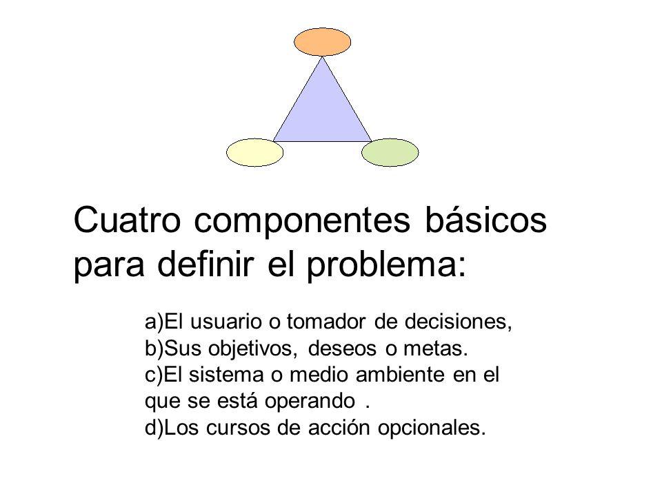 Cuatro componentes básicos para definir el problema:
