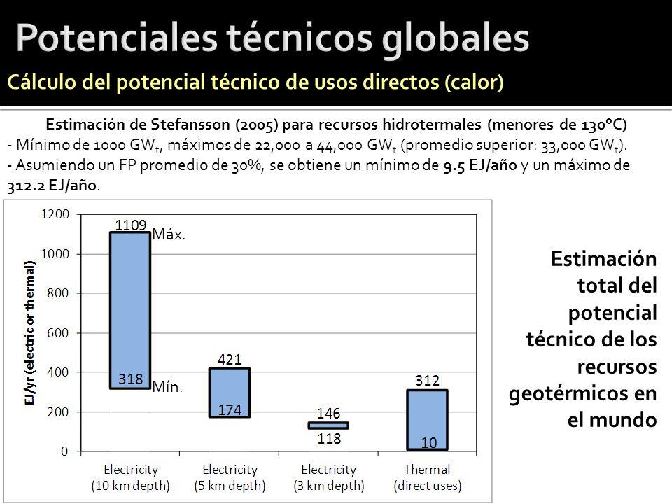 Potenciales técnicos globales
