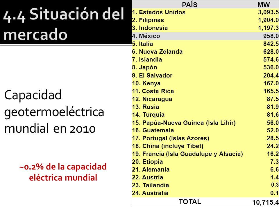 ~0.2% de la capacidad eléctrica mundial