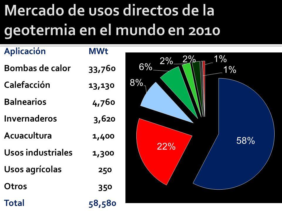 Mercado de usos directos de la geotermia en el mundo en 2010