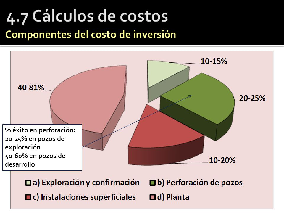4.7 Cálculos de costos Componentes del costo de inversión