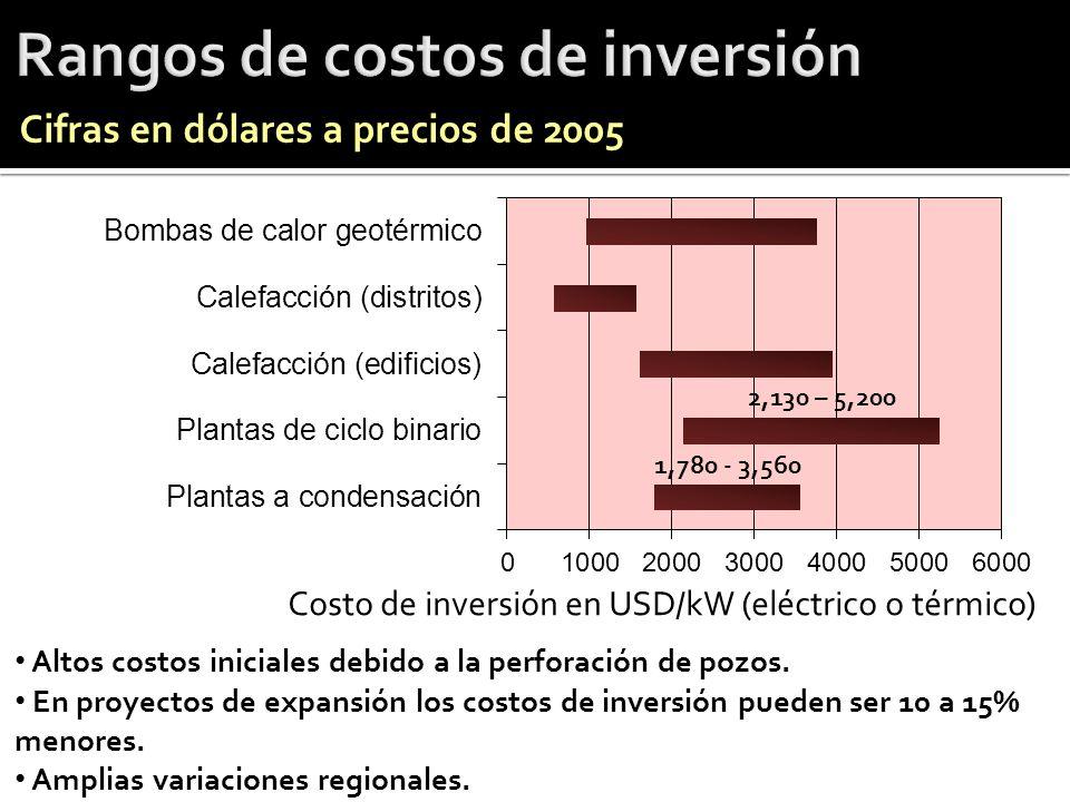 Rangos de costos de inversión