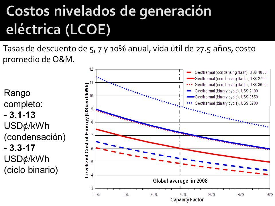 Costos nivelados de generación eléctrica (LCOE)