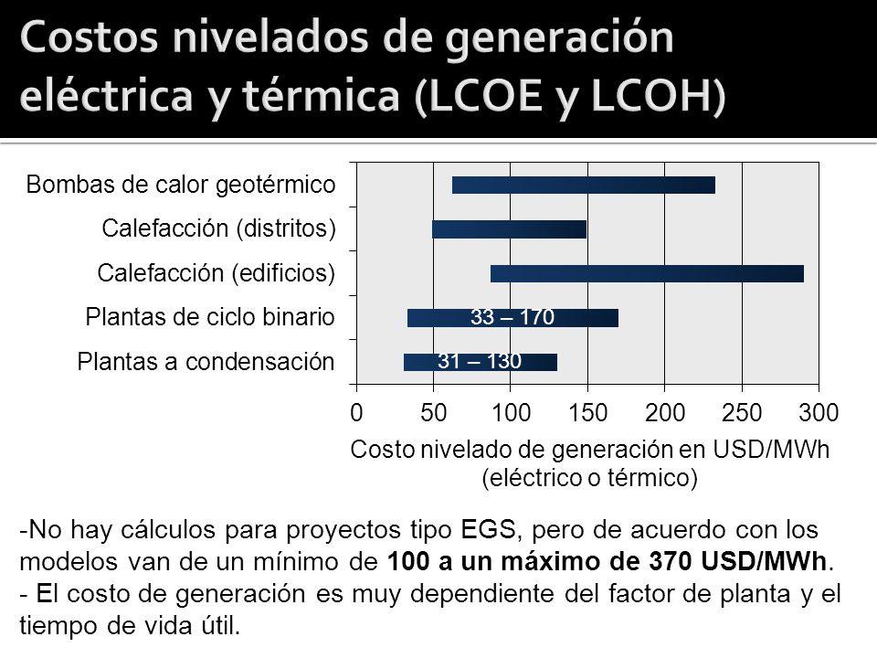 Costos nivelados de generación eléctrica y térmica (LCOE y LCOH)