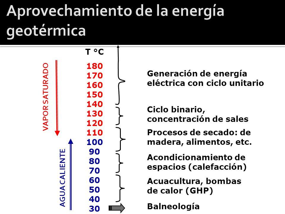 Aprovechamiento de la energía geotérmica