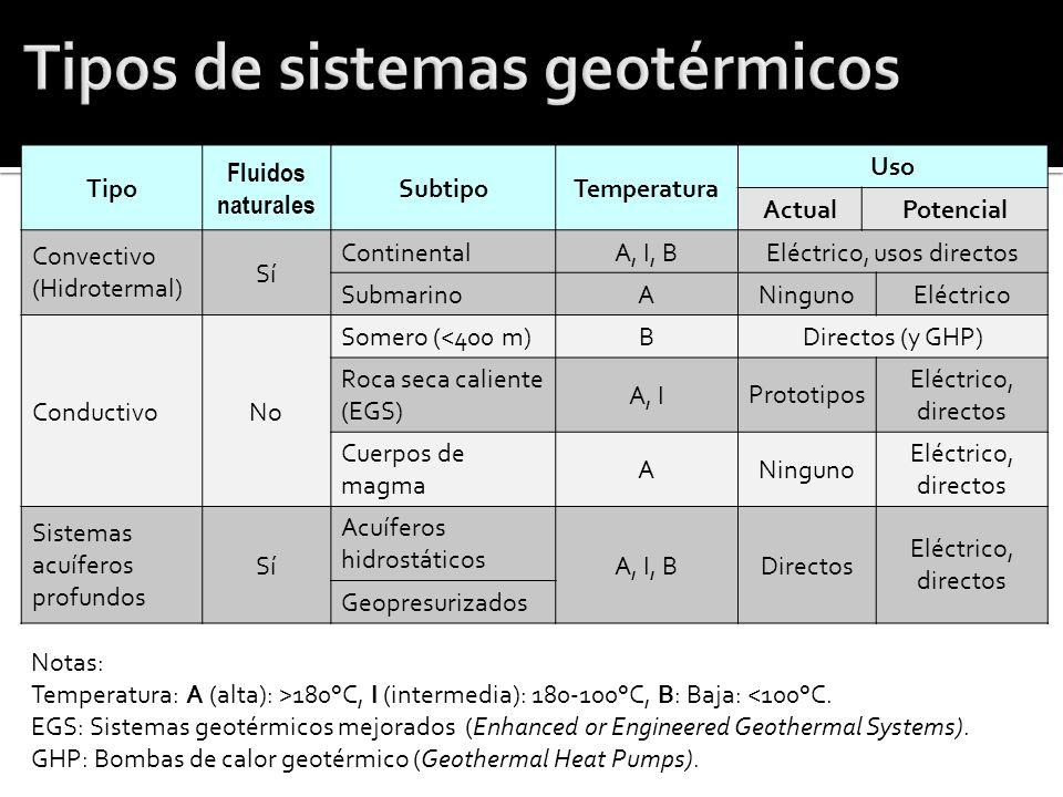 Tipos de sistemas geotérmicos