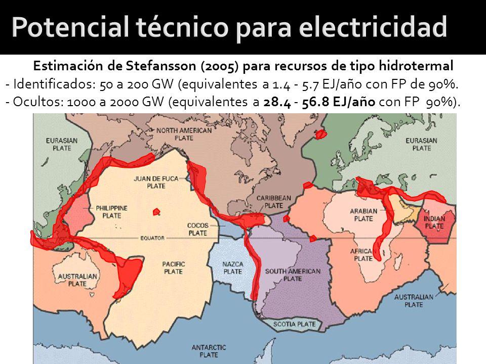 Potencial técnico para electricidad