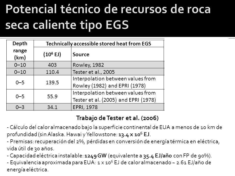 Potencial técnico de recursos de roca seca caliente tipo EGS