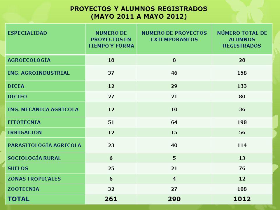 PROYECTOS Y ALUMNOS REGISTRADOS (MAYO 2011 A MAYO 2012)