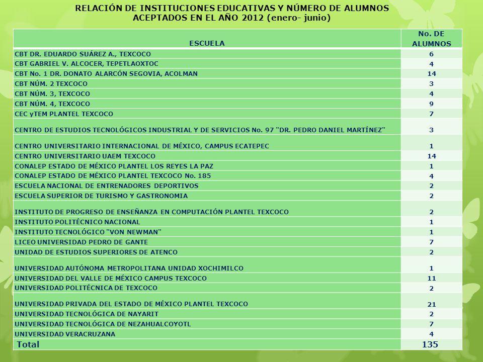 RELACIÓN DE INSTITUCIONES EDUCATIVAS Y NÚMERO DE ALUMNOS ACEPTADOS EN EL AÑO 2012 (enero- junio)
