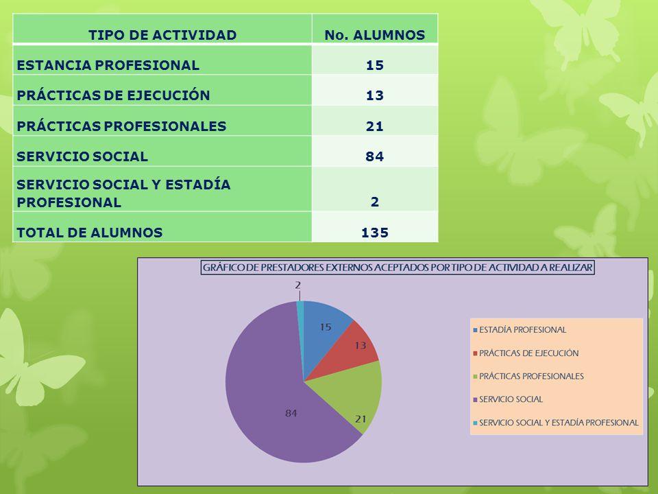 TIPO DE ACTIVIDAD No. ALUMNOS. ESTANCIA PROFESIONAL. 15. PRÁCTICAS DE EJECUCIÓN. 13. PRÁCTICAS PROFESIONALES.