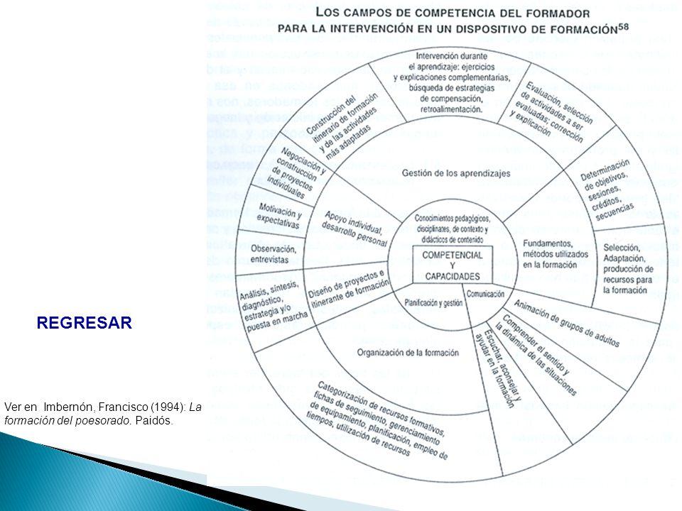 REGRESAR Ver en Imbernón, Francisco (1994): La formación del poesorado. Paidós.