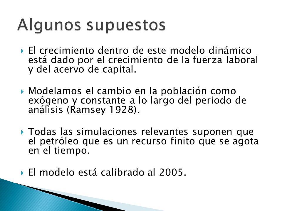 Algunos supuestos El crecimiento dentro de este modelo dinámico está dado por el crecimiento de la fuerza laboral y del acervo de capital.