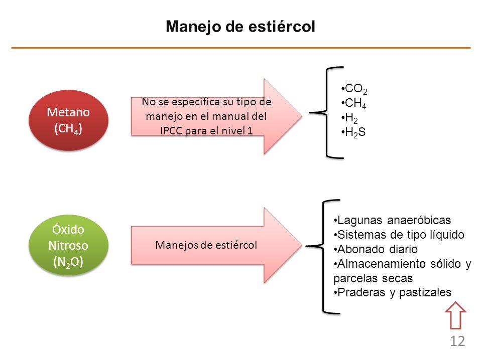 Manejo de estiércol Metano (CH4) Óxido Nitroso (N2O) CO2