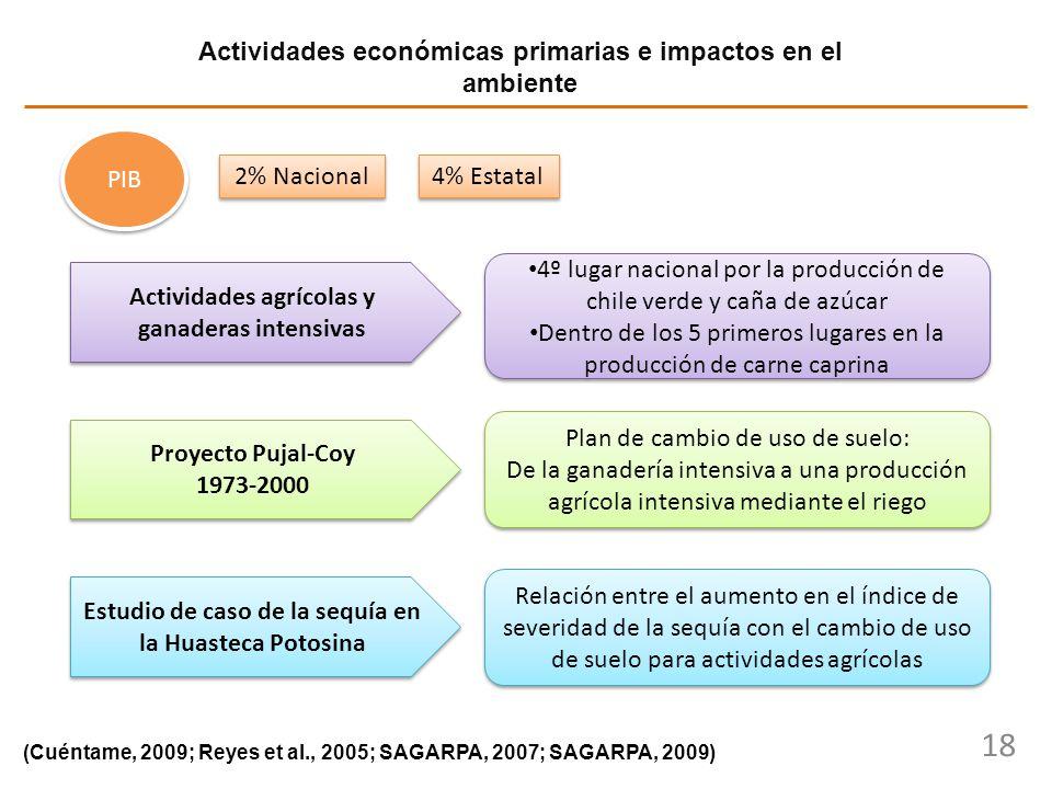 Actividades económicas primarias e impactos en el ambiente