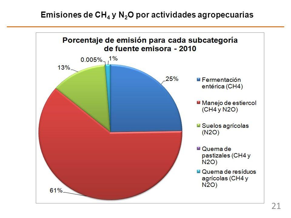 Emisiones de CH4 y N2O por actividades agropecuarias