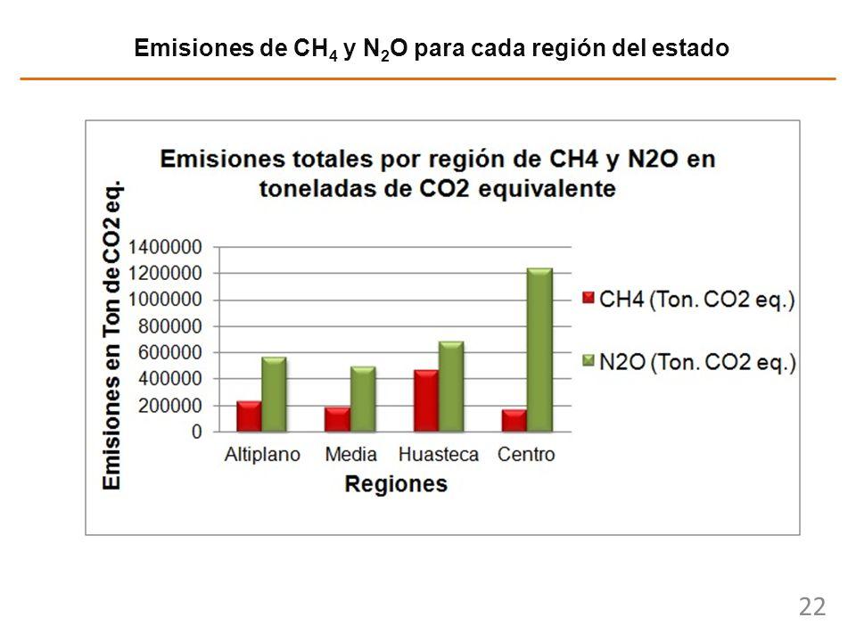 Emisiones de CH4 y N2O para cada región del estado