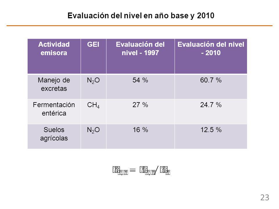 Evaluación del nivel en año base y 2010