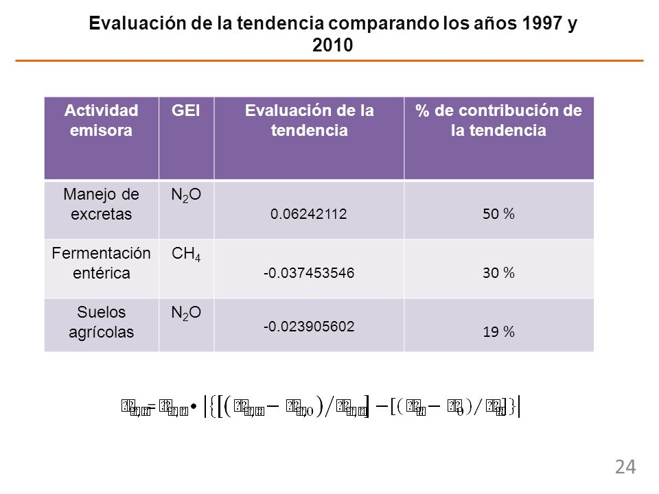 Evaluación de la tendencia comparando los años 1997 y 2010