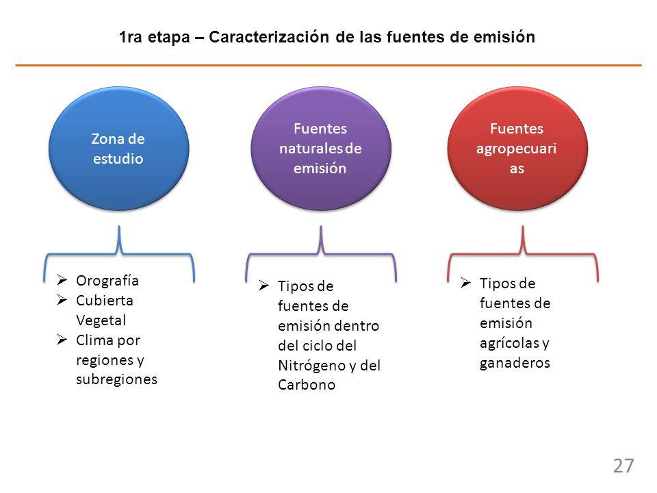 1ra etapa – Caracterización de las fuentes de emisión
