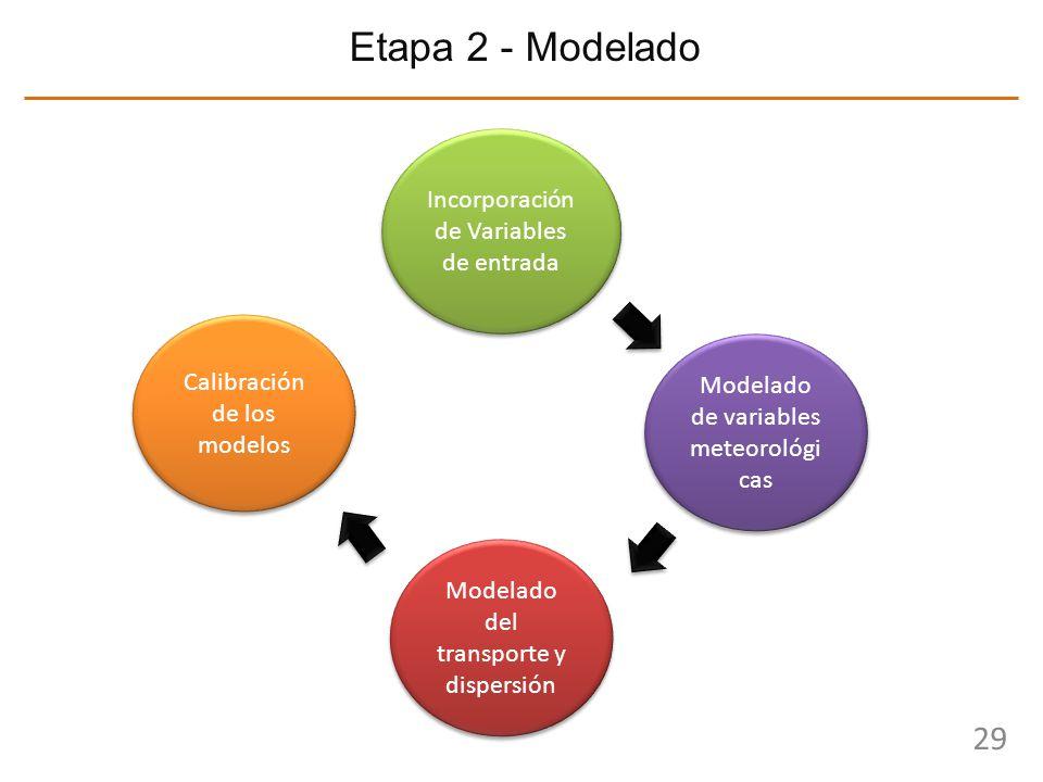 Etapa 2 - Modelado Incorporación de Variables de entrada