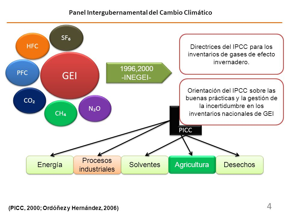 Panel Intergubernamental del Cambio Climático