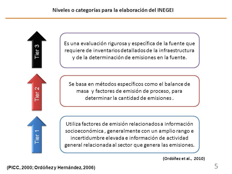 Niveles o categorías para la elaboración del INEGEI
