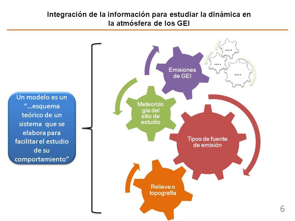 Integración de la información para estudiar la dinámica en la atmósfera de los GEI