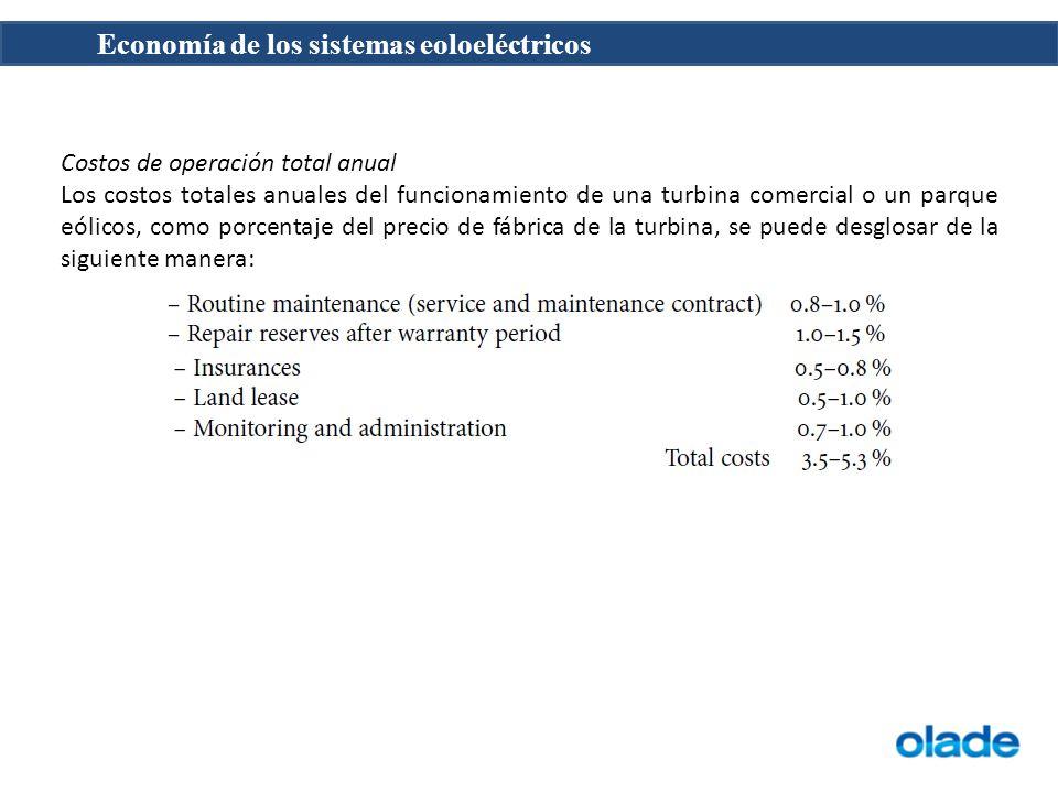Costos de operación total anual