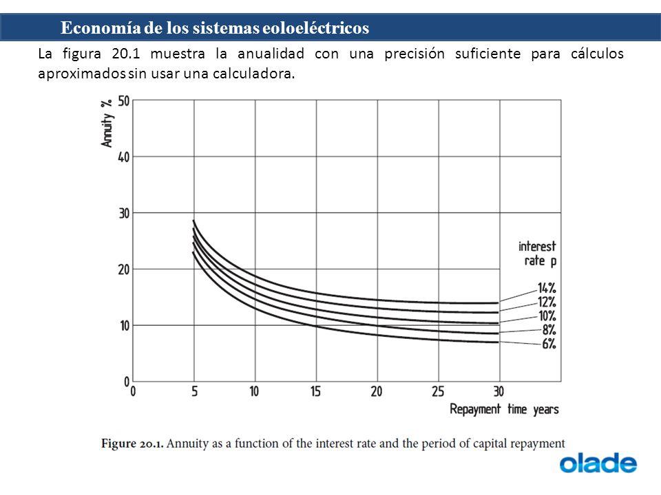 La figura 20.1 muestra la anualidad con una precisión suficiente para cálculos aproximados sin usar una calculadora.