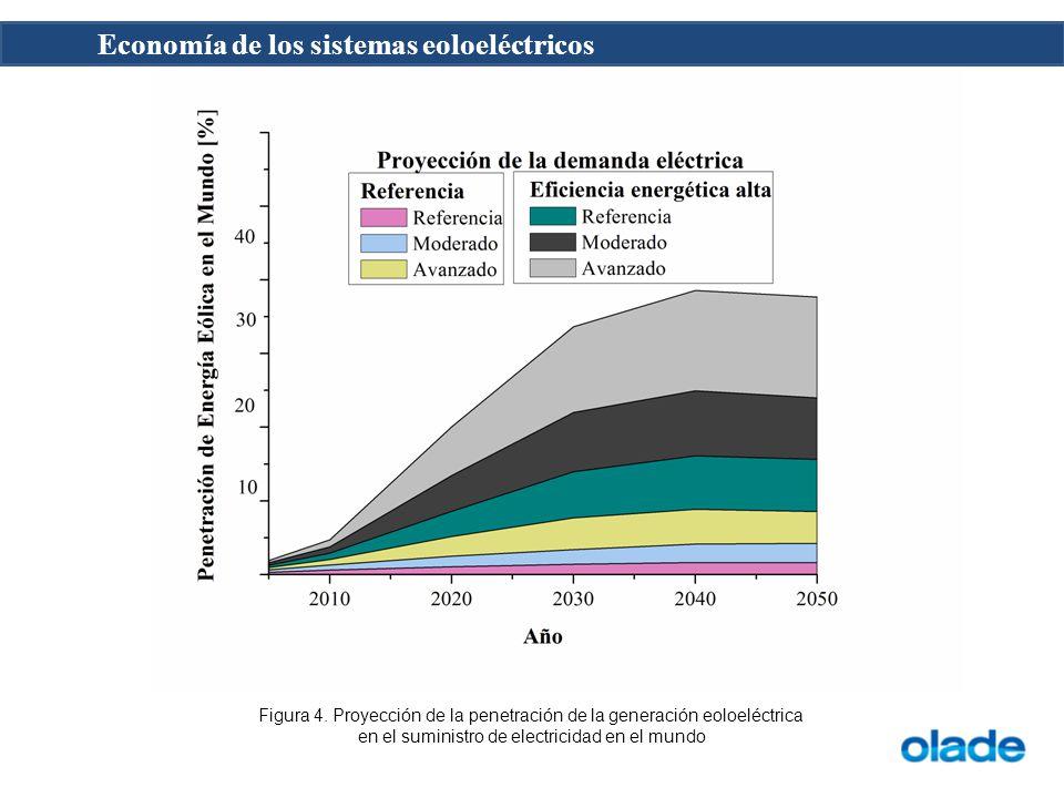 Figura 4. Proyección de la penetración de la generación eoloeléctrica