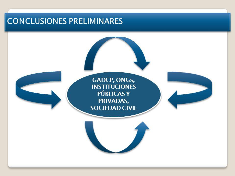 GADCP, ONGs, INSTITUCIONES PÚBLICAS Y PRIVADAS,