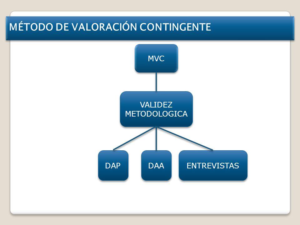 MÉTODO DE VALORACIÓN CONTINGENTE