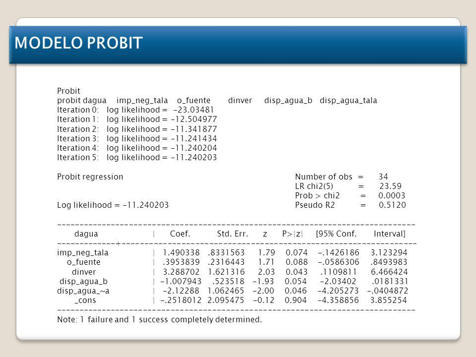 MODELO PROBIT Probit. probit dagua imp_neg_tala o_fuente dinver disp_agua_b disp_agua_tala.