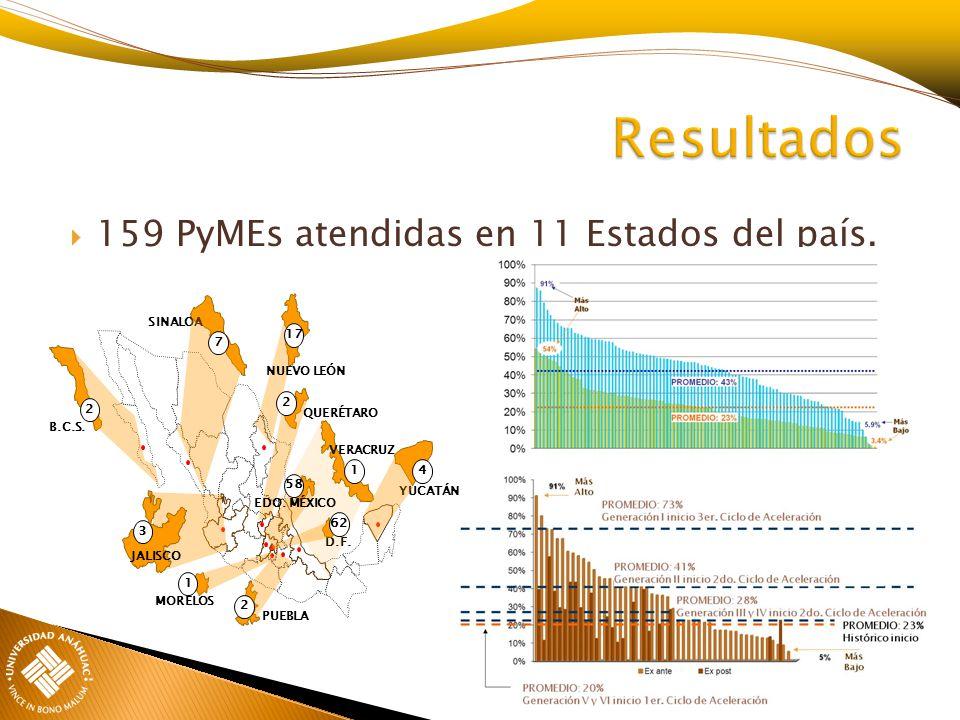 Resultados 159 PyMEs atendidas en 11 Estados del país. 17 7 2 4 58 62