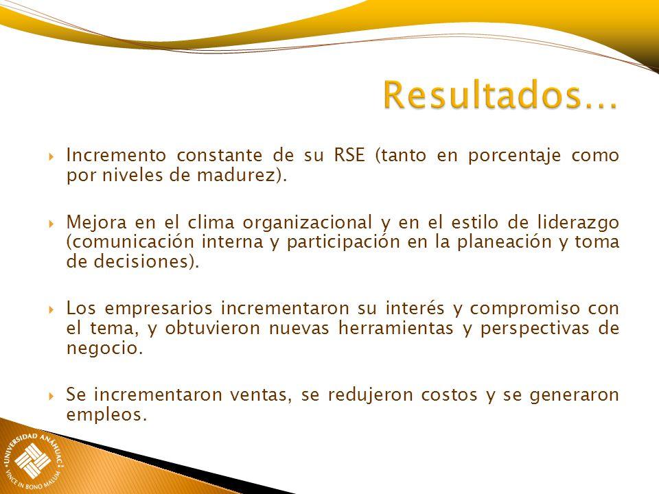 Resultados… Incremento constante de su RSE (tanto en porcentaje como por niveles de madurez).